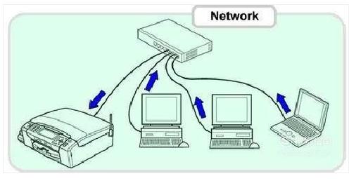 局域网打印机